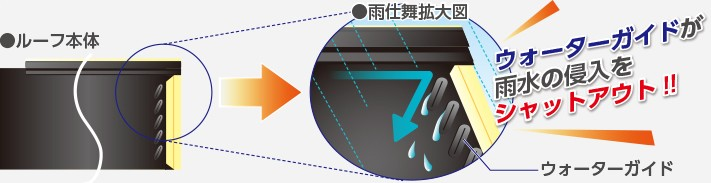 スーパーガルテクトは雨水の侵入を阻む