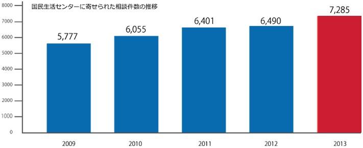 国民生活センターに寄せられた相談件数の推移グラフ
